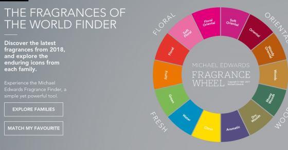 FragranceFinder: Ähnliche/Gleichriechende Parfüms finden
